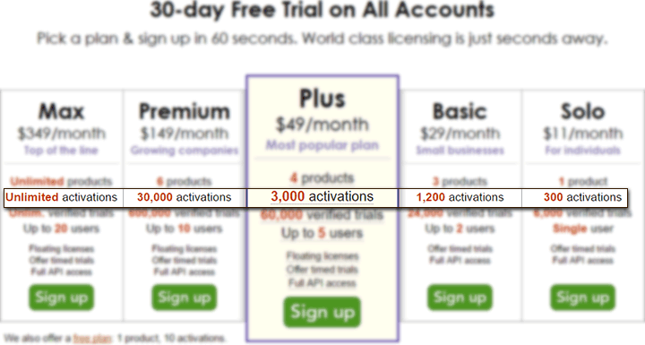 Signup page activations